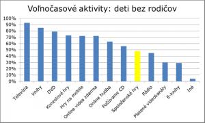 Graf_aktivity_deti bez rodicov