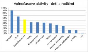 Graf_aktivity_deti s rodicmi